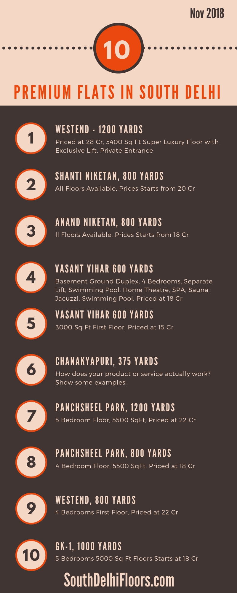 INFOGRAPHIC - list of Premium homes in south delhi